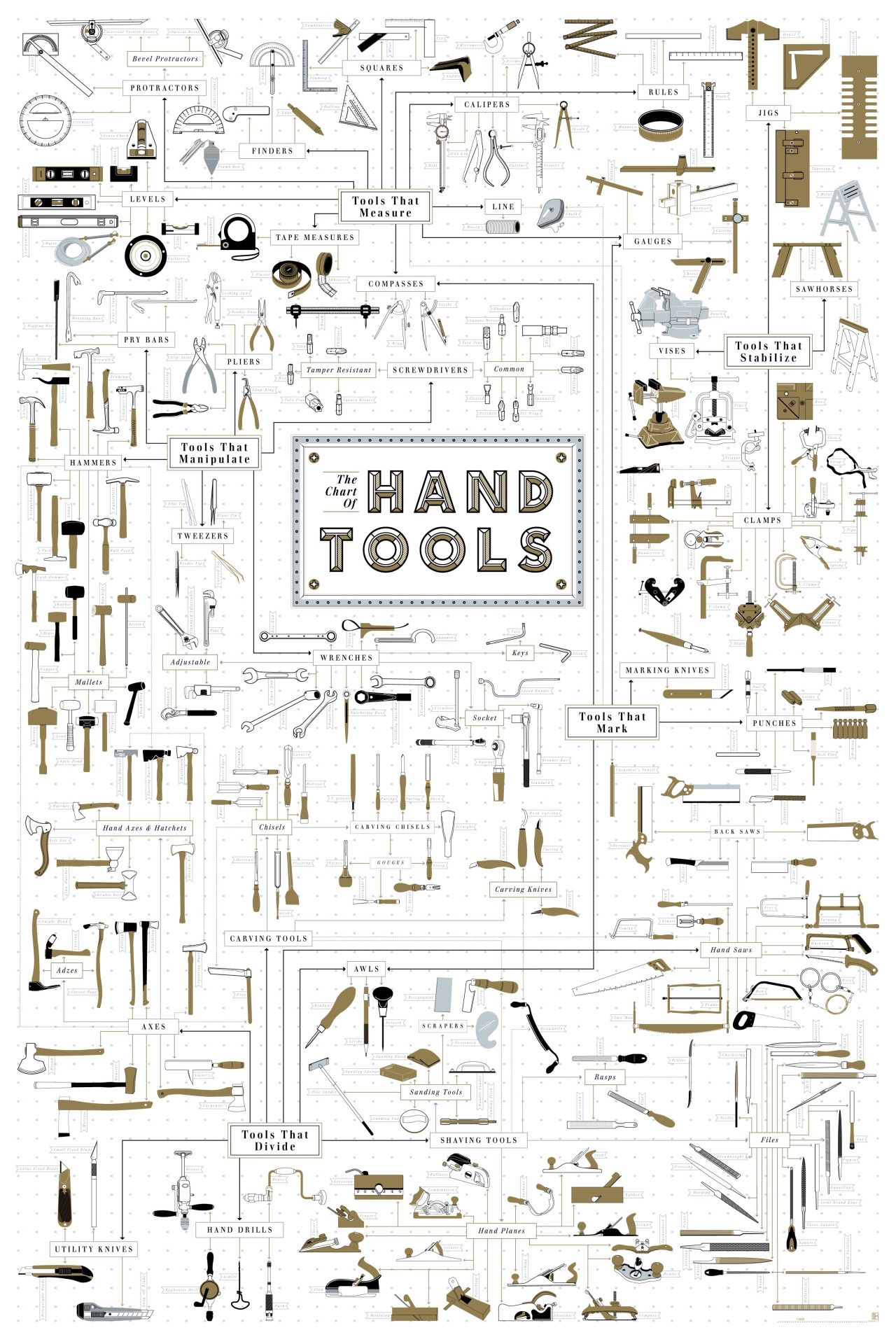Meticulously Illustrated Tools  The Chart Of Hand Tools  Mad