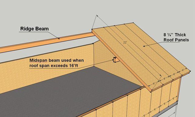 Sip Construction Info Disenos De Unas Arquitectura Construccion