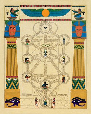 Emblemas alquímicos, diagramas Ocultas y Memoria: Artes cabalística / cabalístico Árbol de la vida (Sefirot) Diagramas