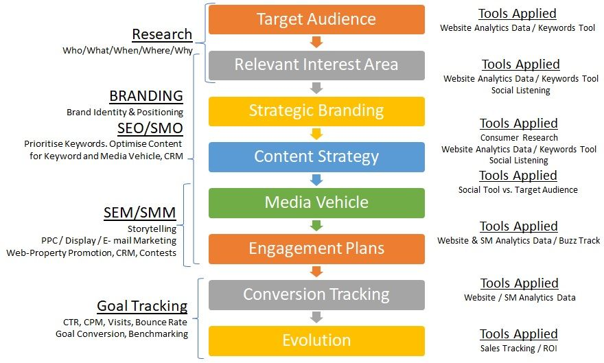 Digital Marketing Planning Framework  Digital Marketing