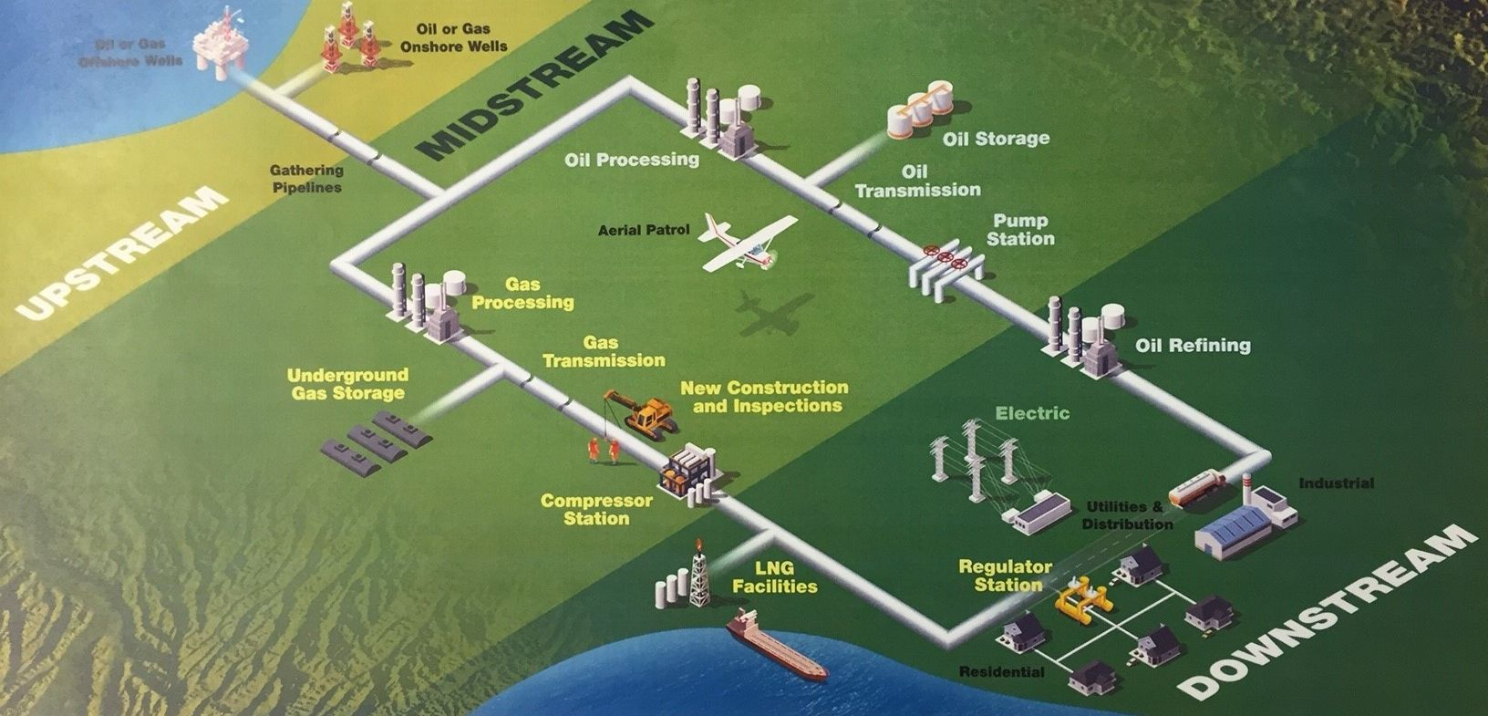 medium resolution of oil and gas production process flow diagram google search