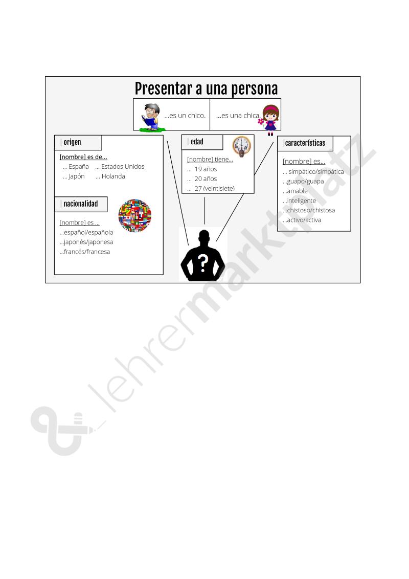 Sistema de apoyo - Personenbeschreibung - Spanisch | Kostenlose ...