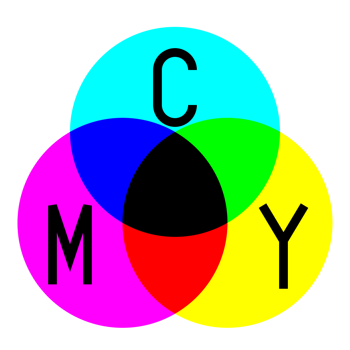 Subtractive Color System Subtractive Color Complementary Colors Three Primary Colors