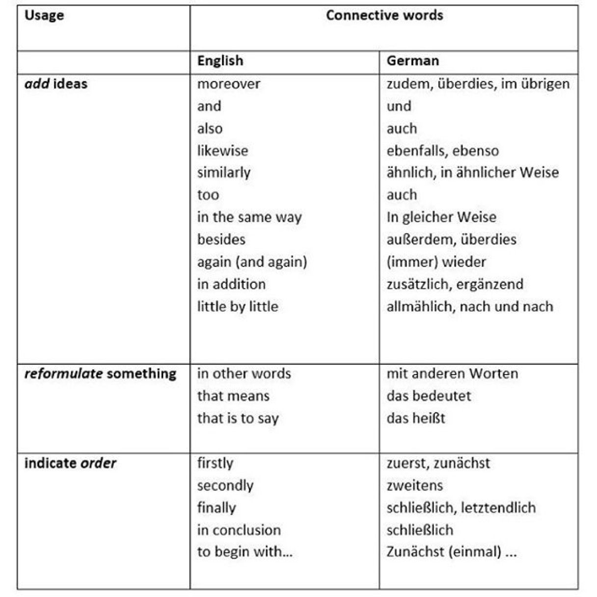 Connective Words
