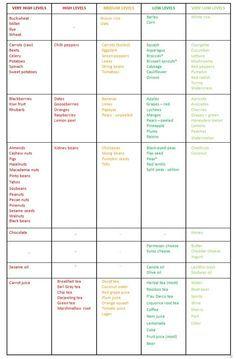 Low Oxalate Food Chart  Oxalate Food List  English