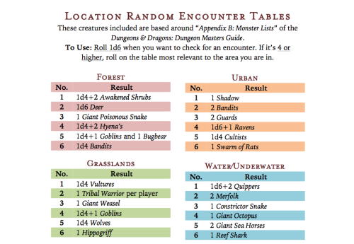 Pin by Brian Emophiliac on Dungeon Master pro tips | Diagram