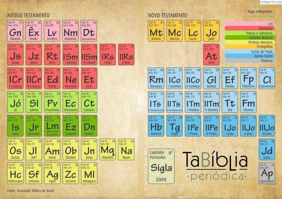 TaBíblia Periódica - Ideia para Classe de Amigo