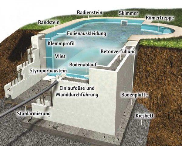 Bildergebnis für pool selber bauen beton | Verandas mit Pool | Pool ...