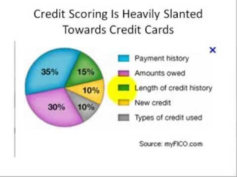 Raising Credit Score With A Secured Credit Card Youtube Credit