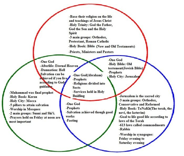 Pin By Makayla On Christianity Islam Judaism Exposed Three Bullies And The Truth Found Christianity Venn Diagram Judaism