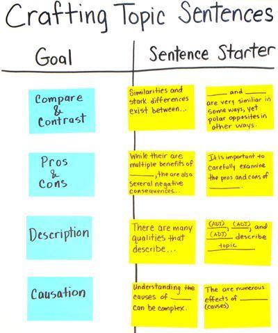 006 2 Crafting Topic Sentences ELA Writing topics, Topic