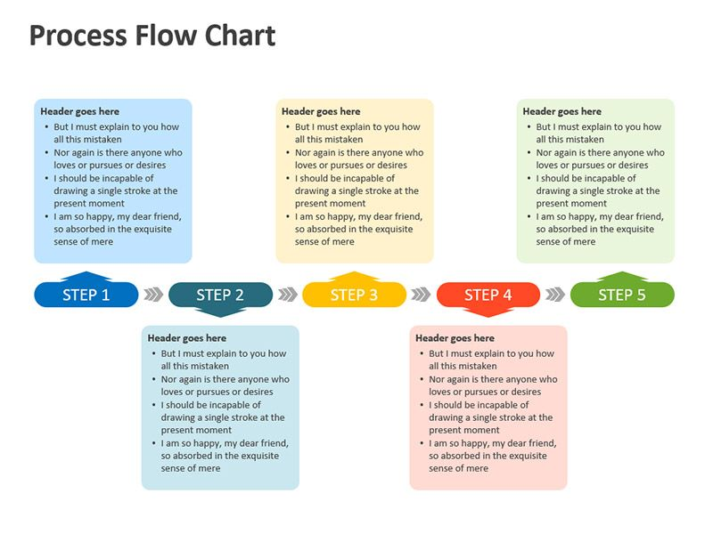 Process Flow Diagram Editable Powerpoint Presentation Process Flow Diagram Process Flow Process Flow Chart
