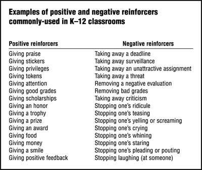 Negative Reinforcement | Inculcation Approach | Pinterest | Positive ...