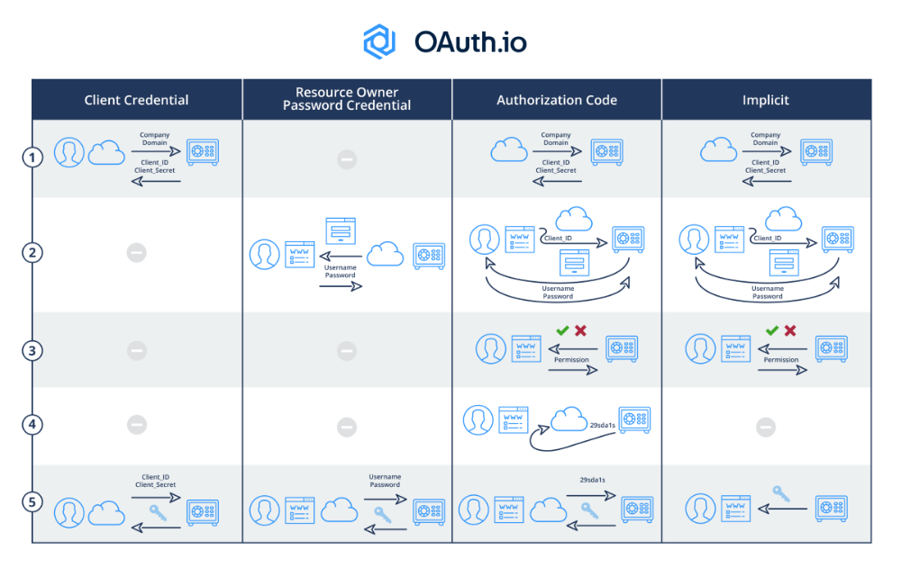 oauth2 authorization code flow diagram Szukaj w Google
