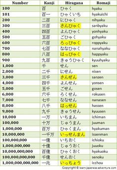 Bb   fb ee adce   also japanese number chart table for numbers from to things rh pinterest
