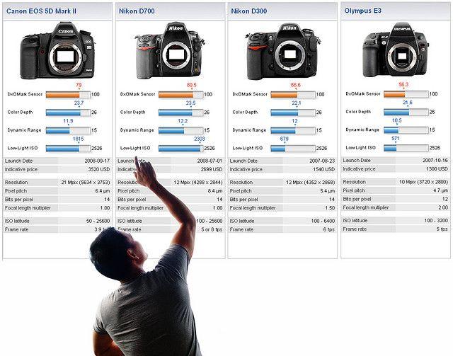Camera Compare Canon 5d Mkii Nikon D700 Nikon D300 Olympus E 3 Compare Cameras Photography For Beginners Wooden Tripod