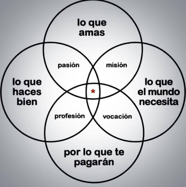 pasiones y profesiones