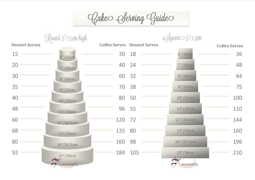 Serving Sizes Cake sizes and servings, Cake serving size