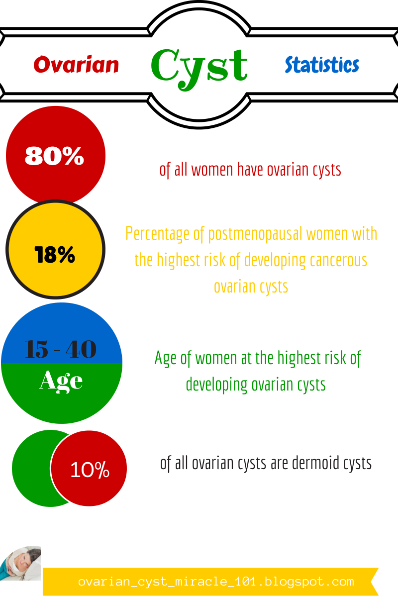 Cancer herbal treatment statistics - Statistics About How Common Ovarian Cysts Are The Chances Of A Woman Developing Ovarian Cancer And Dermoid Cyst Prevalence