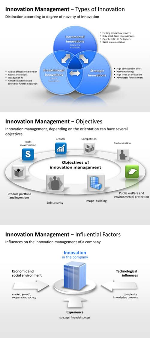 Use these high quality #PowerPoint #templates about #innovation