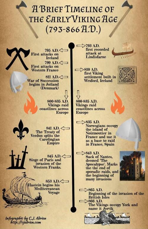 Timeline Of Early Viking Age Viking History Vikings Viking Facts
