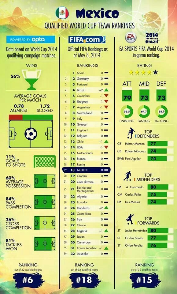 Mexico Brasil 2014 Fifa World Cup Ea World Cup Teams Fifa World Cup World Cup Groups