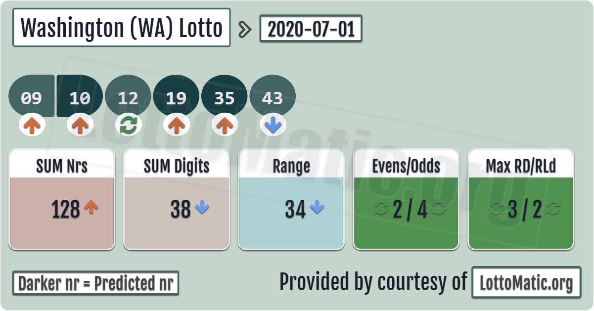 Washington Lottery Results