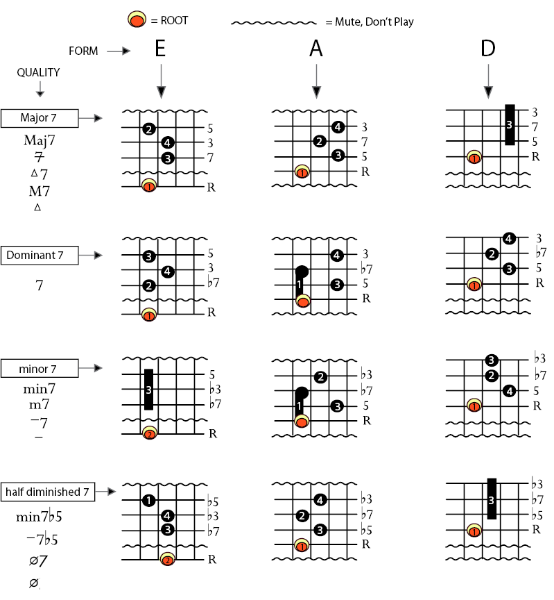Basic Jazz Guitar Chords Guitar Zone Pinterest Guitar Chords