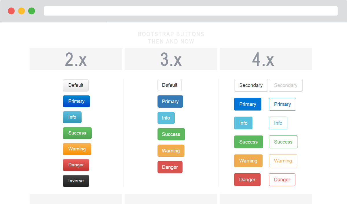 Bootstrap 4 A Visual Guide To What S New Wdstack Web Design Web Development Design Visual
