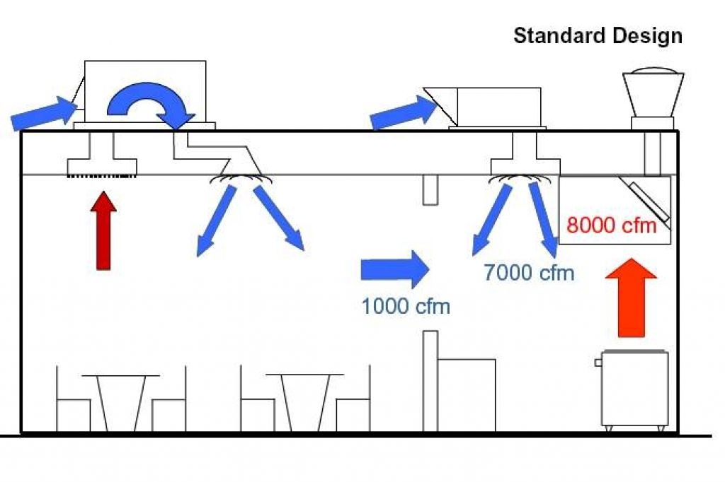 Pin On Hvac Design
