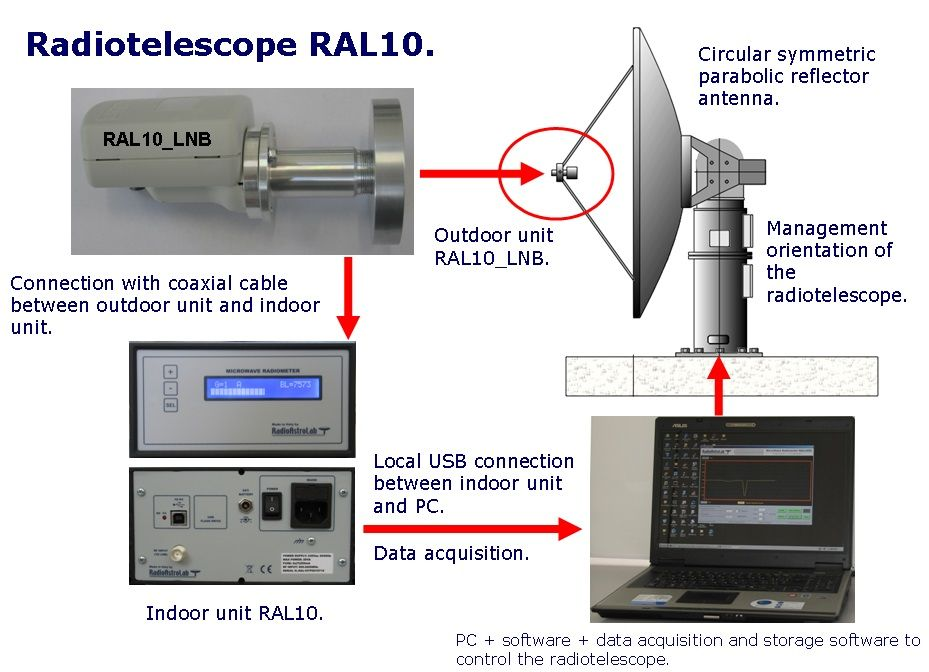 ffc1ea98399046ceb299ae9db281ecf2 block diagram of a radio telescope based on the receiver ral10 the