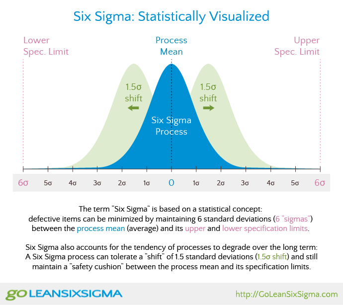 Six Sigma What Why How To Use It Goleansixsigma Com Lean Sigma Lean Six Sigma Systems Thinking