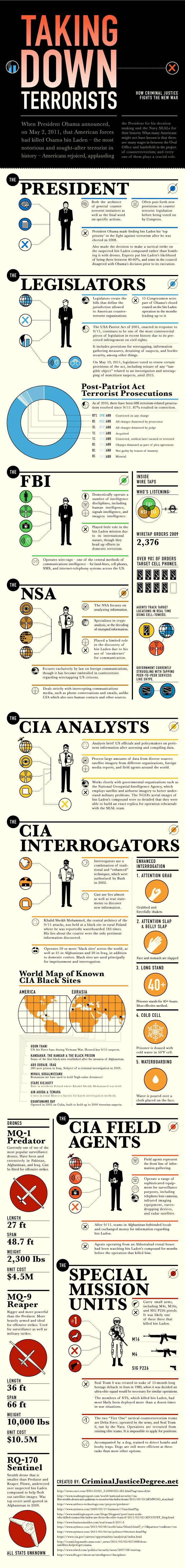 Pin On Infographics Criminology