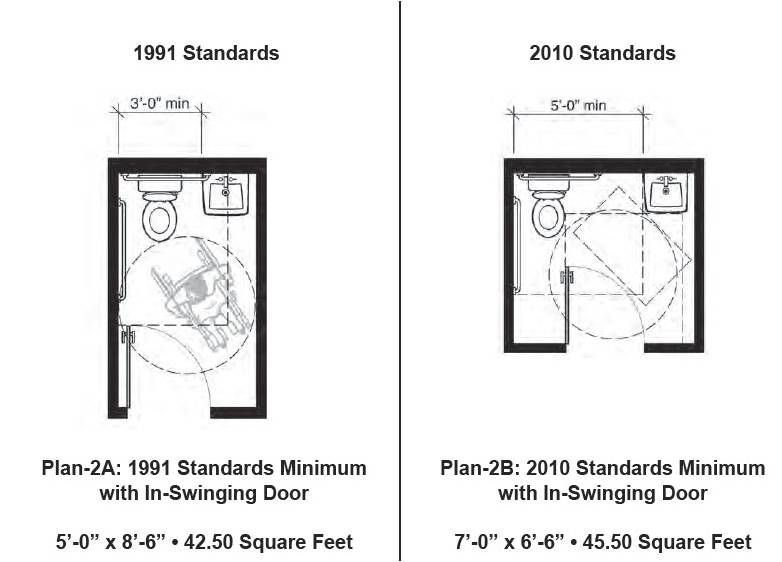 Bathroom Design Guidelines ada compliant public restrooms | ada guidelines: ada guidelines