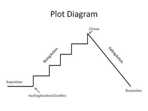 Telling Your Story No Really Plot Diagram Narrative Writing Elements Of Literature