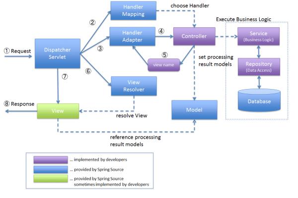 Spring Mvc Architecture Diagram