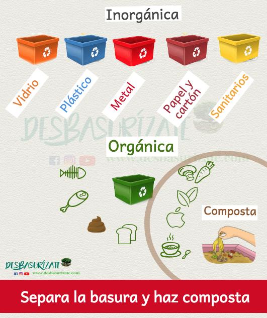 Composta Basura Organica Basura Inorganica Basura Inorganica Basura Organica Separar Basura