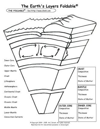 Free Science Foldables The Earths Layers Foldable The Science