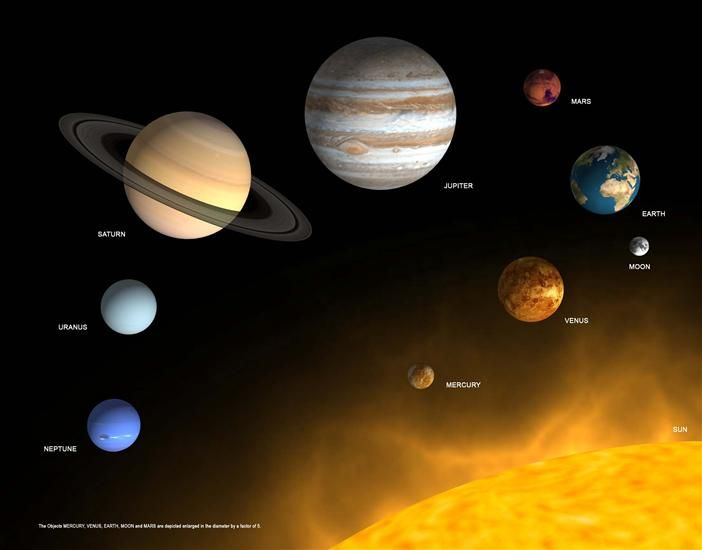 map of sun and planets - photo #6