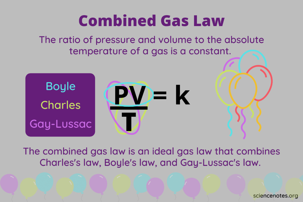 Combined Gas Law Definition Formula Examples In 2021 Ideal Gas Law Physical Chemistry Thermodynamics