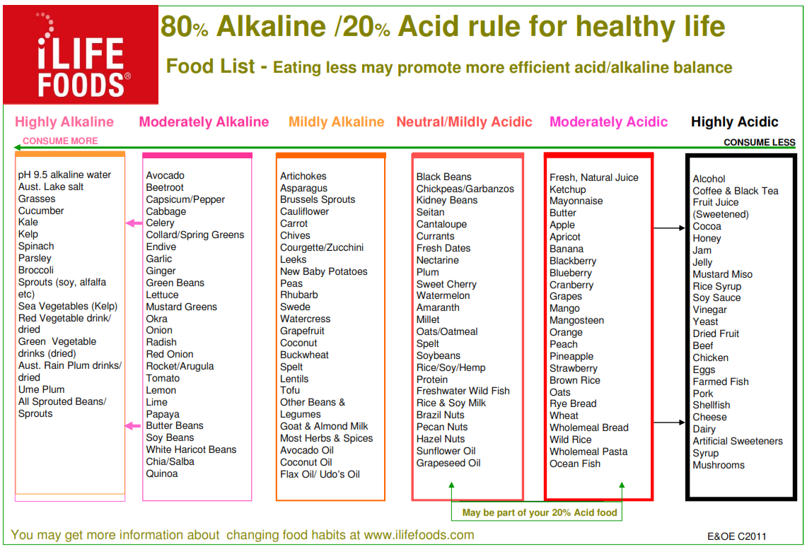 Acid And Alkaline Food Chart  Recipes    Food Charts