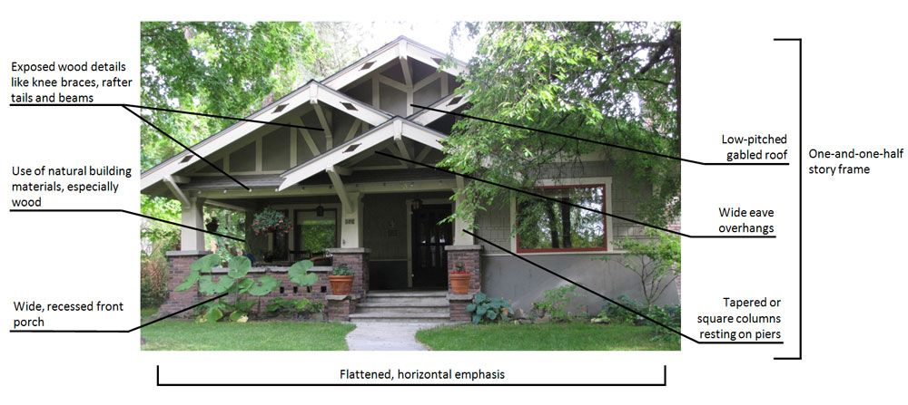 Craftsman Architecture Characteristics Google Search Exterior Home Upgrades Pinterest