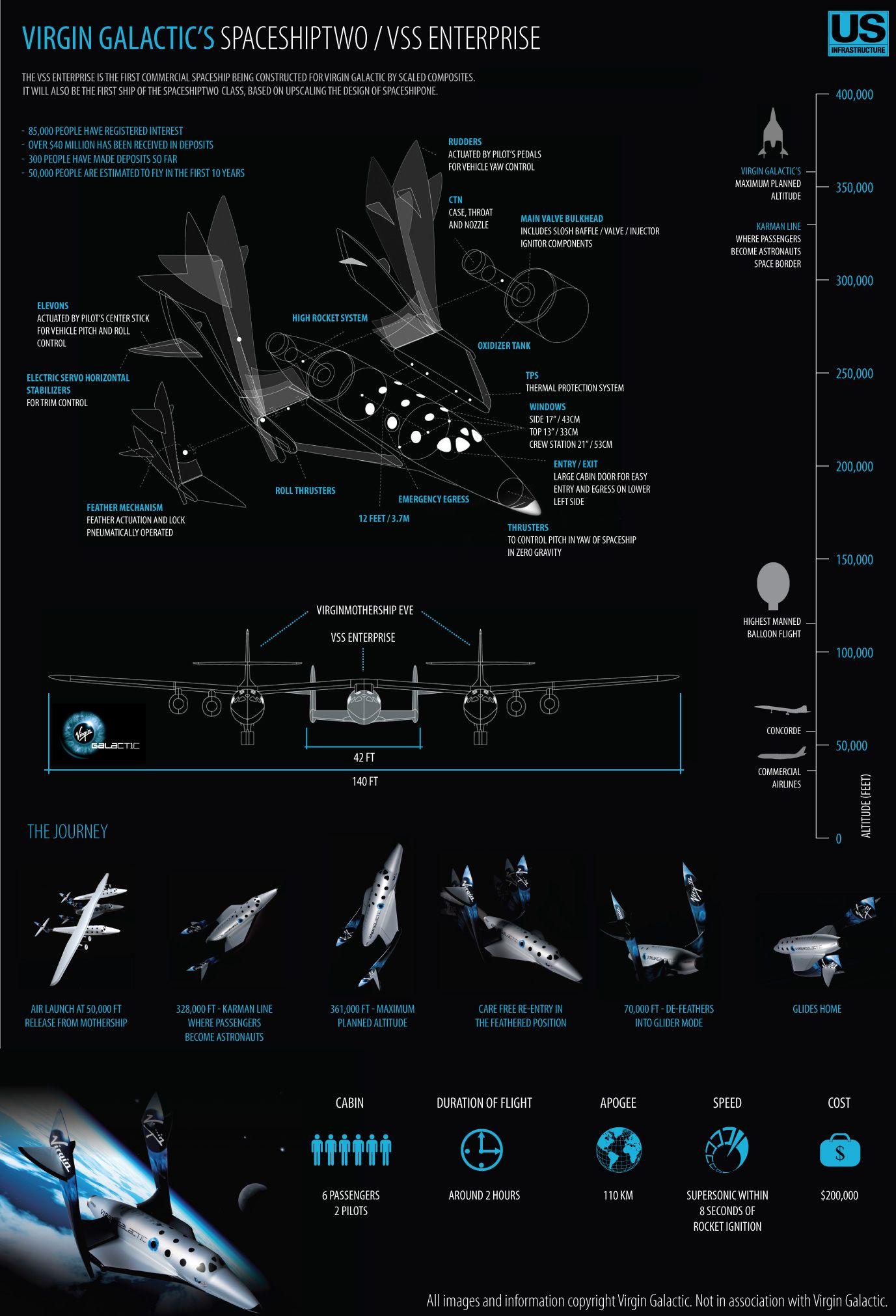 Virgin Galactics Spaceship Two
