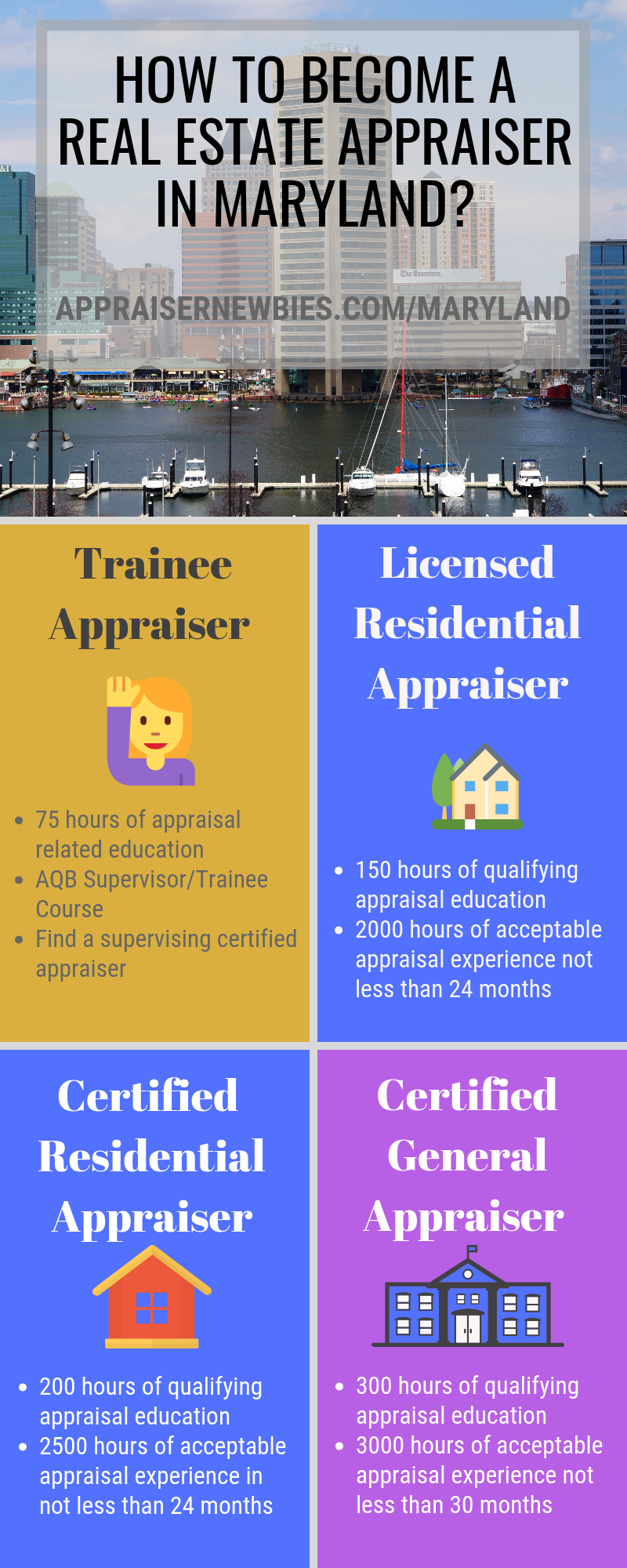 How To Become A Real Estate Appraiser In Maryland How To Become Work Experience Real Estate License