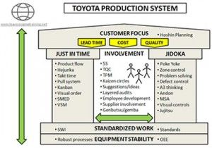 Toyota Production System | Lean manufacturing, Lean six