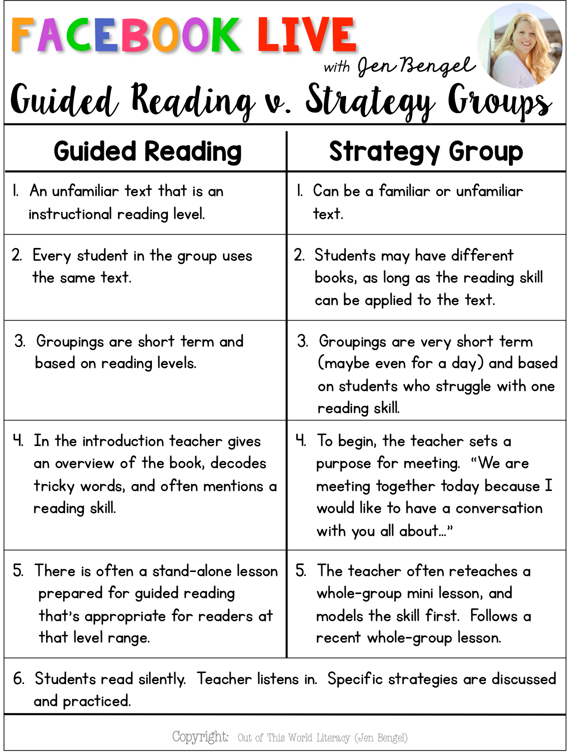 Guided Reading V Strategy Groups Out Of This Word Literacy Guided Reading Guided Reading Lessons Strategy Groups Reading