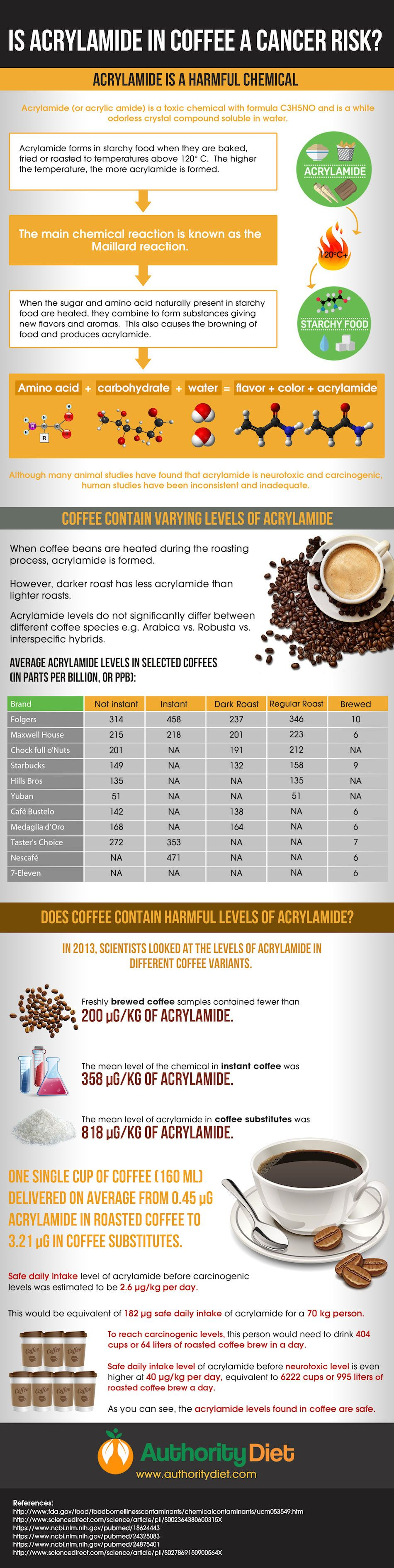 Is Acrylamide In Coffee a Cancer Risk? #Infographic