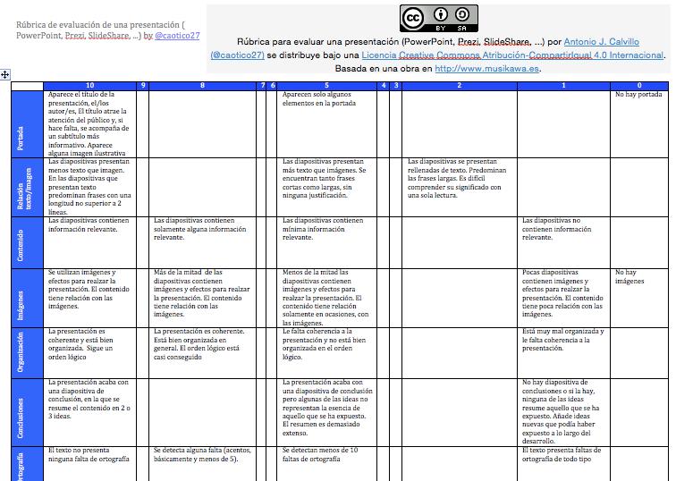 rúbrica para evaluar una presentación powerpoint slideshare prezi