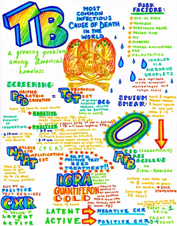 Tuberculosis make sure you dont miss it nursing