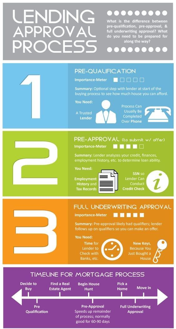 Pin By Joanne Roberts On Financing Pre Approval Real Estate Infographic Real Estate Buyers First Time Home Buyers
